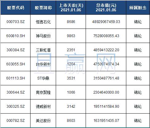 锦纶概念股票名单一览及分析