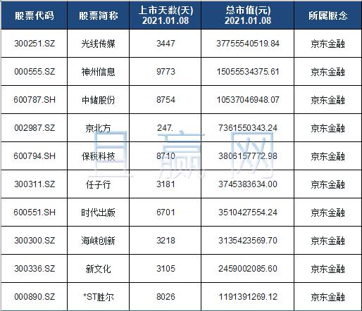 京东金融概念股票名单一览及分析