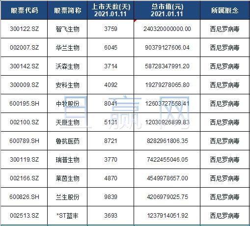 西尼罗病毒概念股票名单一览及分析