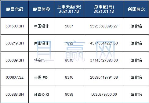 氧化铝概念股票名单一览及分析