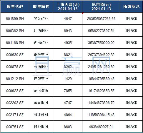 铜冶炼概念股票名单一览及分析