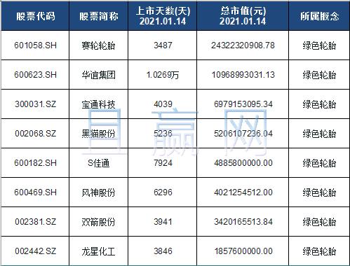 绿色轮胎概念股票名单一览及分析