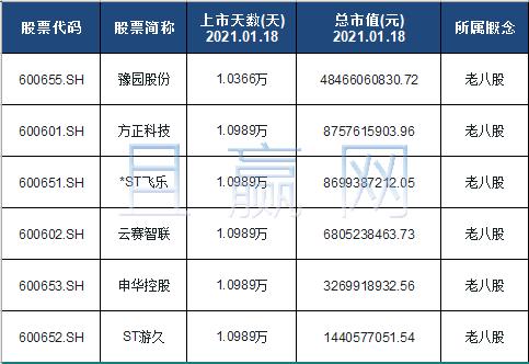 老八股概念股票名单一览及分析