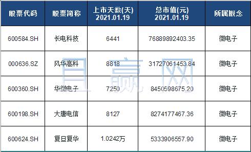 微电子概念股票名单一览及分析
