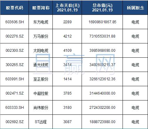 电缆概念股票名单一览及分析