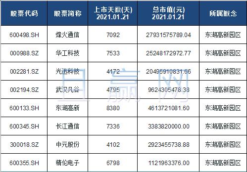 东湖高新园区概念股票名单一览及分析