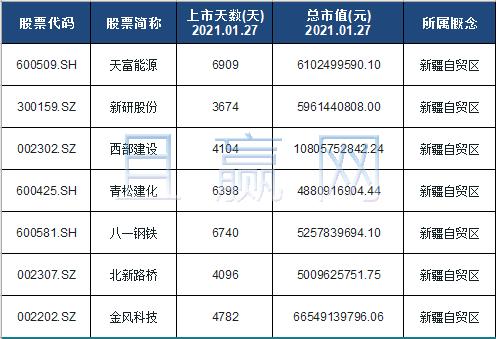 新疆自贸区概念股票名单一览及分析