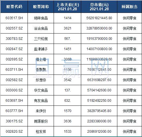 休闲零食概念股票名单一览及分析