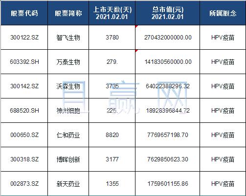 HPV疫苗概念股票名单一览及分析