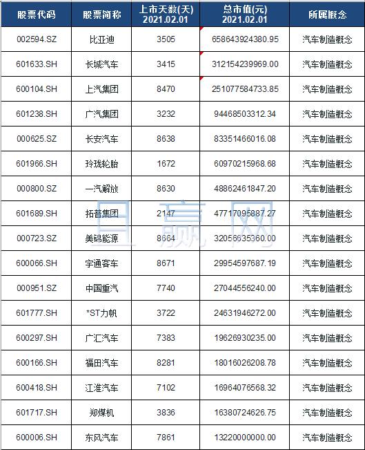 汽车制造概念股票名单一览及分析