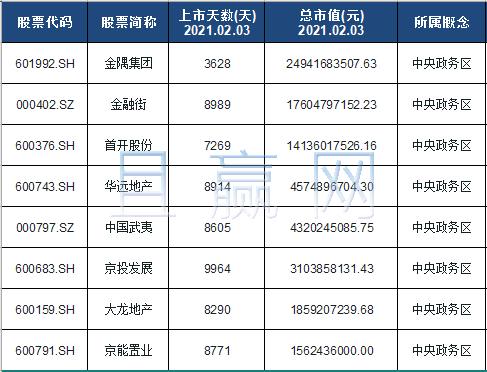 中央政务区龙头股排名