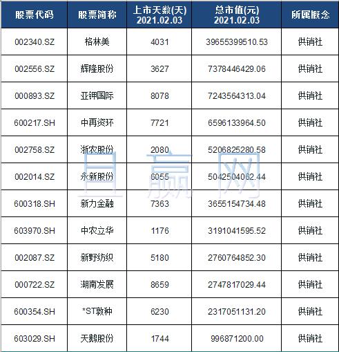 供销社龙头股排名: