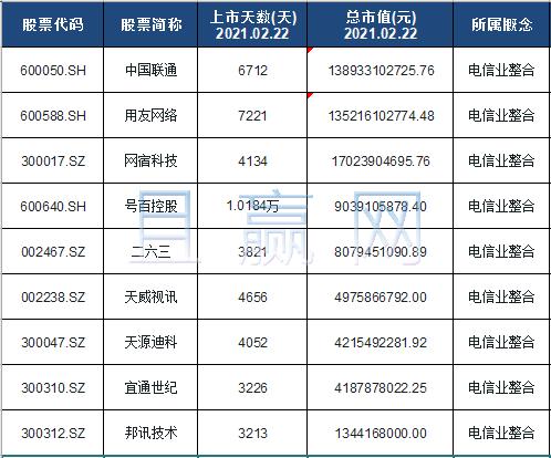 电信业整合概念股票名单一览及分析