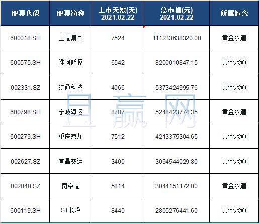 黄金水道概念股票名单一览及分析