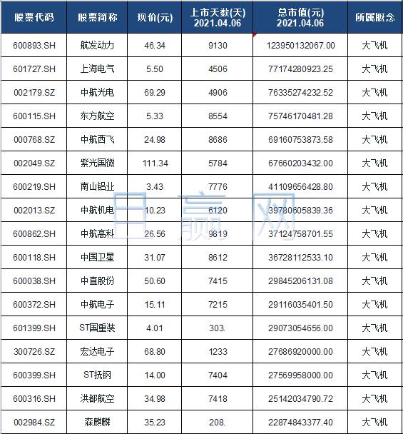 大飞机概念股票名单一览及分析