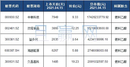 乙醇汽油概念股票名单一览及分析