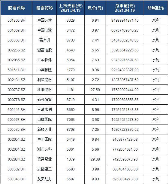 水利概念股票名单一览及分析