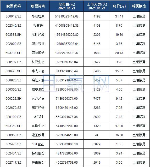 土壤修复概念股票名单一览及分析