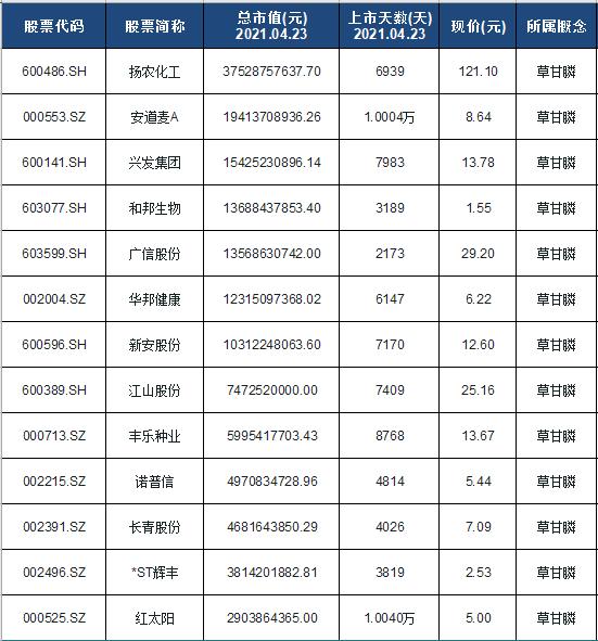 草甘膦概念股票名单一览及分析