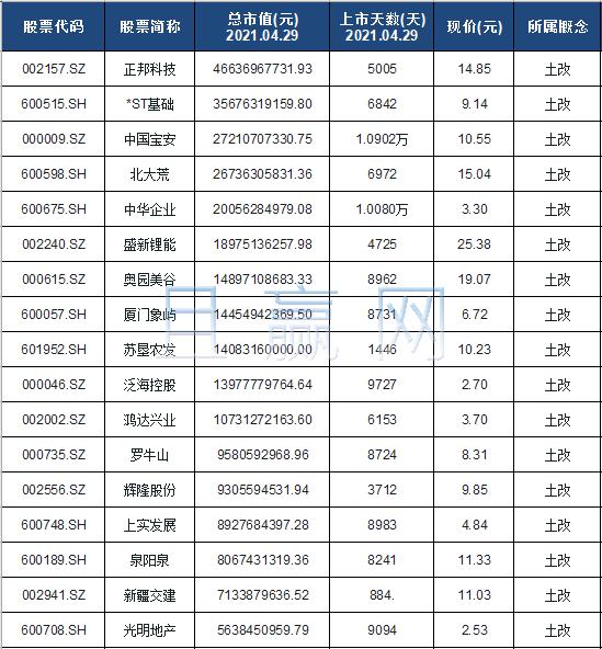 土改概念股票名单一览及分析