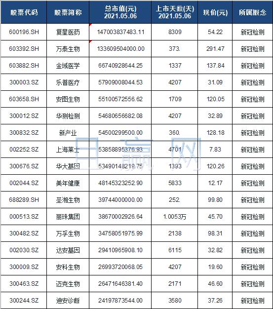 核酸检测概念股票名单一览及分析