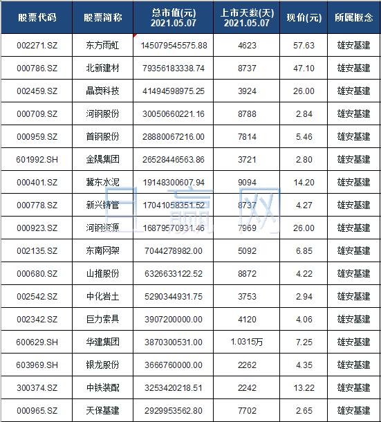 雄安基建概念股票名单一览及分析
