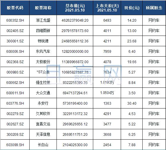 网约车概念股票名单一览及分析