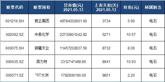 电石概念股票名单一览及分析
