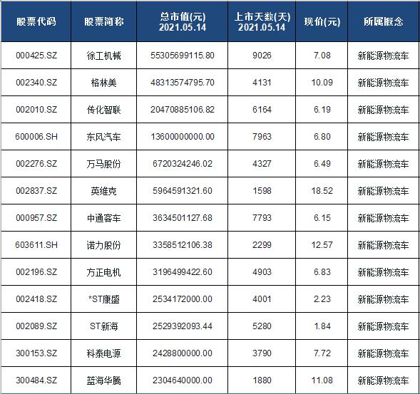 新能源物流车概念股票名单一览及分析