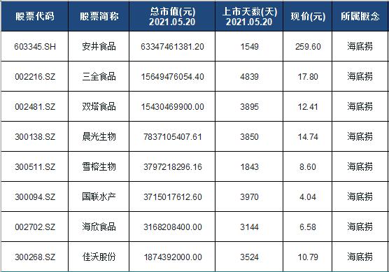 海底捞概念股票名单一览及分析