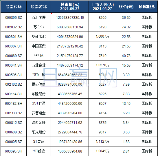 国际板龙头股排名: