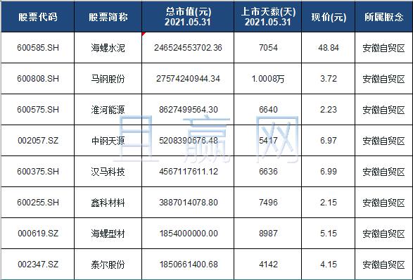 安徽自贸区龙头股排名