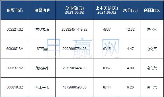 液化气概念股票名单一览及分析