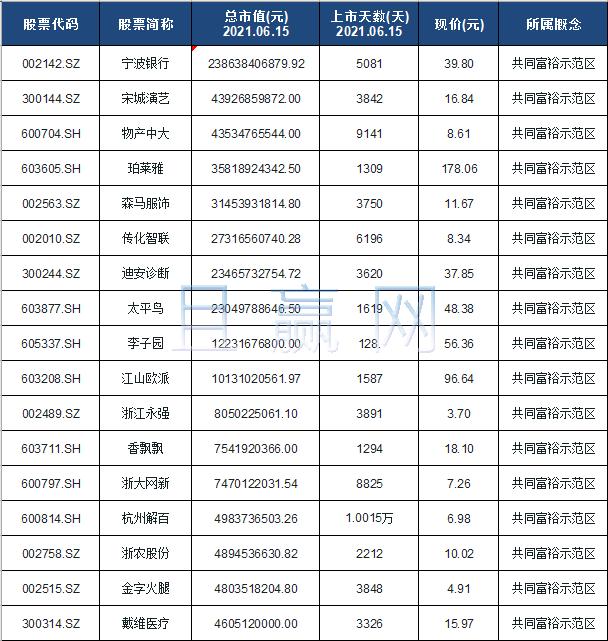 共同富裕示范区概念股票名单一览及分析