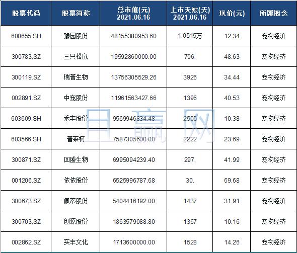 宠物经济概念股票名单一览及分析