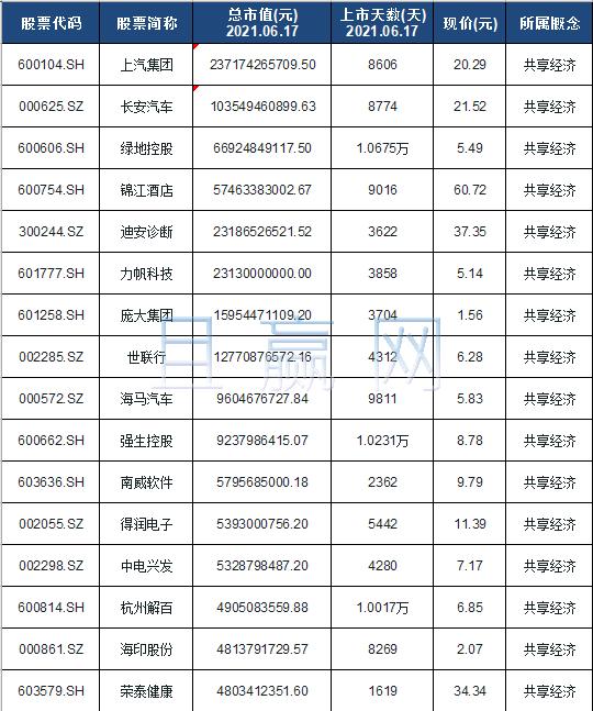 共享经济概念股票名单一览及分析