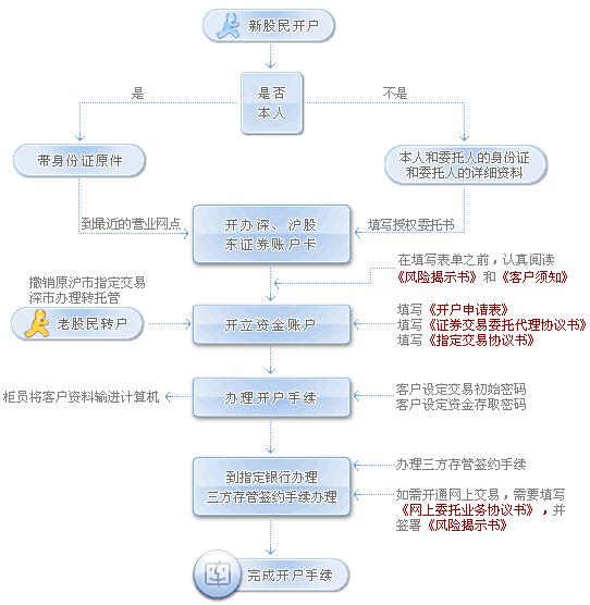 个人炒股开户流程的详细指南