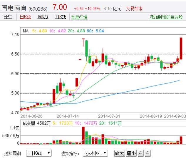 怎么看懂【股票k线图】?