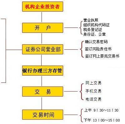 机构证券开户流程