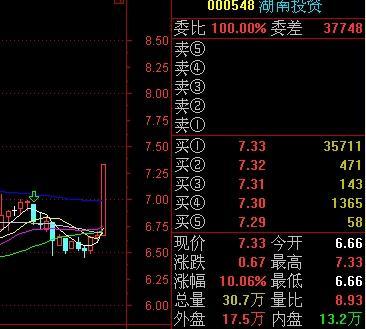 股票涨停图解