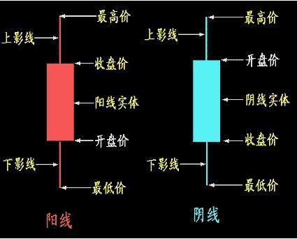 如何看股票k线图【经典图解】