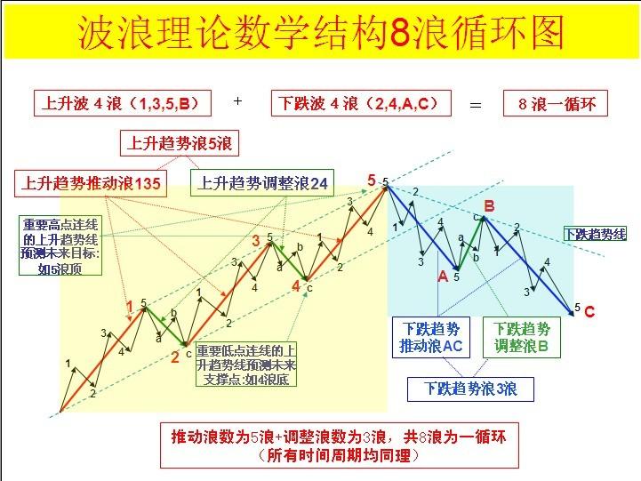 波浪理论图解.jpg