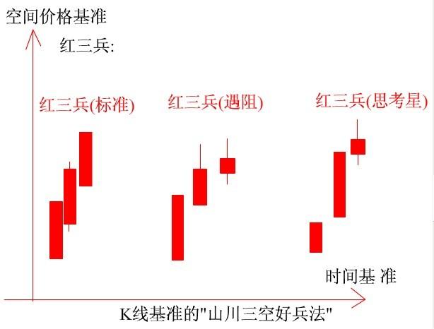 K线【红三兵】意思和图解