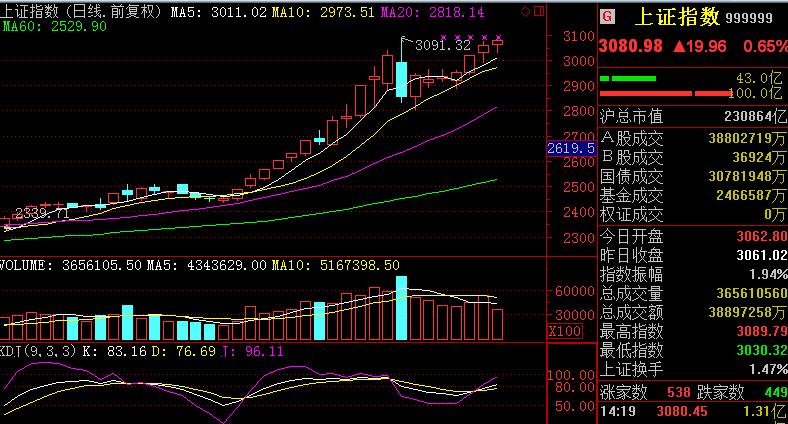 今日股市行情:新华都用友软件中国人寿广发证券?查看股票行情软件