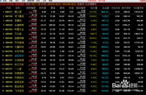 怎么查看涨幅最大的股票