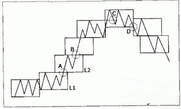 什么叫箱体理论和箱体震荡