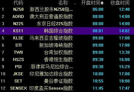 亚洲股市开盘时间