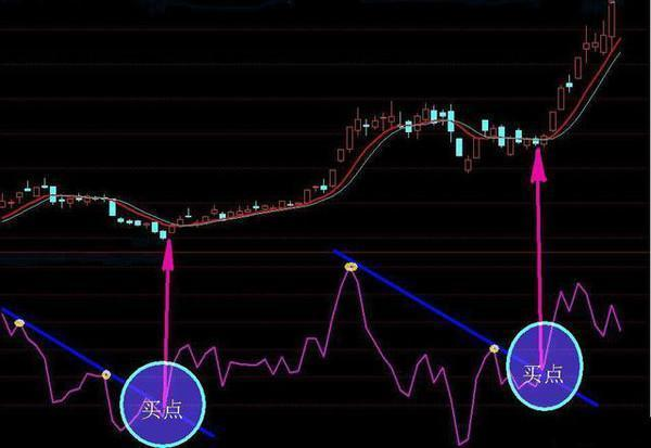 如何使用乖离率指标选股?