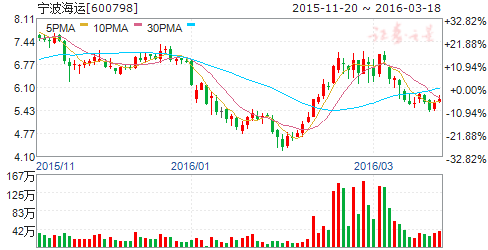 宁波海运(600798)股票怎么样