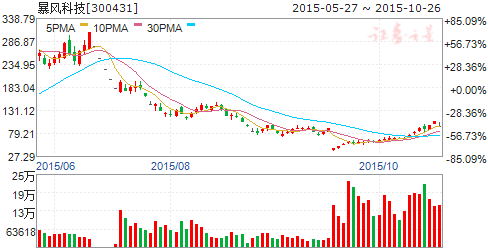 暴风科技(300431)股票